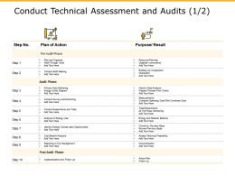 Conduct Technical Assessment And Audits Plan Ppt Powerpoint Presentation Summary Tips