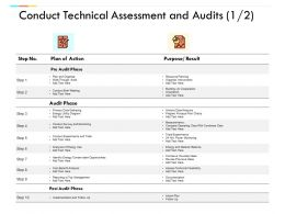 Conduct Technical Assessment And Audits Planning Management Ppt Powerpoint Presentation Icon