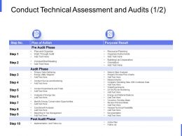 Conduct Technical Assessment And Audits Resource Planning Ppt Powerpoint Slides