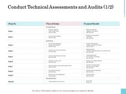 Conduct Technical Assessments And Audits Plan Ppt Powerpoint Show
