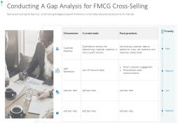 Conducting A Gap Analysis For FMCG Cross-Selling Ppt Powerpoint File