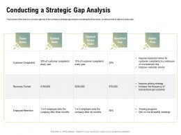 Conducting A Strategic Gap Analysis Exits Ppt Powerpoint Presentation Layouts Slides