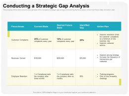 Conducting A Strategic Gap Analysis One Day Ppt Powerpoint Presentation Outline Portrait