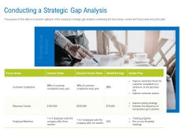 Conducting A Strategic Gap Analysis Ppt Powerpoint Presentation Pictures