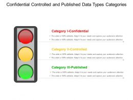 Confidential Controlled And Published Data Types Categories