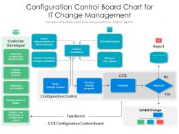Configuration Control Board Chart For It Change Management