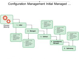 Configuration Management Initial Managed Defined Managed Optimizing