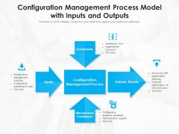 Configuration Management Process Model With Inputs And Outputs