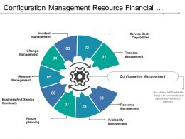 Configuration Management Resource Financial Change Business Service