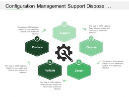 Configuration Management Support Dispose Design Validate Produce