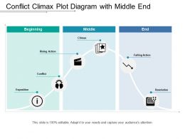 Conflict Climax Plot Diagram With Middle End