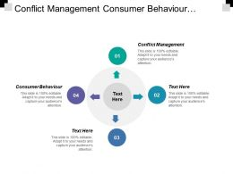 Conflict Management Consumer Behaviour Property Management Creative Marketing Strategies Cpb