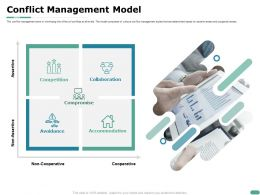 Conflict Management Model Non Cooperativ Ppt Powerpoint Presentation File Icon