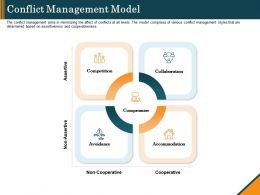 Conflict Management Model Ppt Powerpoint Presentation Model Master Slide