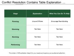 Conflict Resolution Contains Table Explanation Stages And Helping