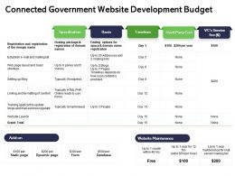 Connected Government Website Development Budget Blog Ppt Powerpoint Presentation Infographic