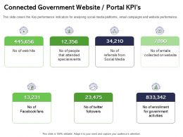 Connected Government Website Portal KPIS Attended Ppt Powerpoint Presentation Icon Graphic Tips