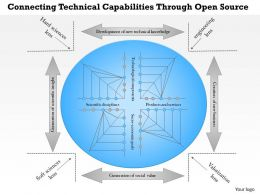 Connecting Technical Capabilities Through Open Source Powerpoint Presentation Slide Template