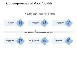 Consequences Of Poor Quality Business Risk Increased Cost Ppt Powerpoint Presentation Show Guidelines