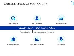 Consequences Of Poor Quality Lost Of Productivity Ppt Powerpoints Slides