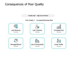 Consequences Of Poor Quality Productivity Increased Cost Ppt Powerpoint Presentation Display