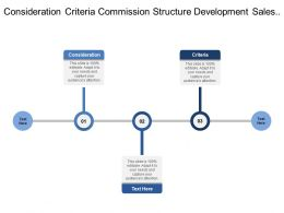 Consideration Criteria Commission Structure Development Sales Process Linkage