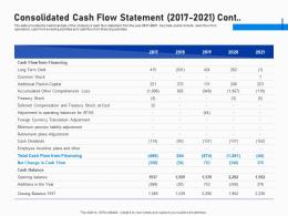 Consolidated Cash Flow Statement 2017 2021 Cont Investment Fundraising Post IPO Market Ppt Grid