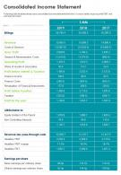 Consolidated Income Statement Presentation Report Infographic PPT PDF Document