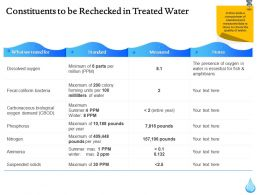 Constituents To Be Rechecked In Treated Water Ppt Icon Inspiration