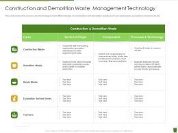 Construction And Demolition Waste Management Technology Industrial Waste Management