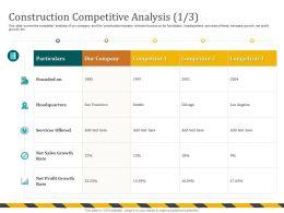 Construction Competitive Analysis Growth M694 Ppt Powerpoint Presentation File Portrait