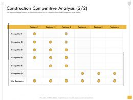 Construction Competitive Analysis M2567 Ppt Powerpoint Presentation Outline Rules