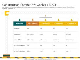 Construction Competitive Analysis Offered M695 Ppt Powerpoint Presentation File Slide Portrait