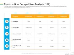 Construction Competitive Analysis Services M2086 Ppt Powerpoint Presentation Visual Aids Diagrams