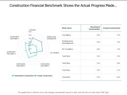 Construction Financial Benchmark Shows The Actual Progress Made By The Company