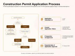 Construction Permit Application Process Inspection Ppt Powerpoint Presentation Slides Outline