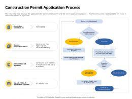 Construction Permit Application Process Pass Inspection Ppt Powerpoint Presentation Show