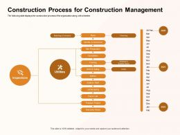 Construction Process For Construction Management Landscaping Ppt Powerpoint Presentation Inspiration Mockup