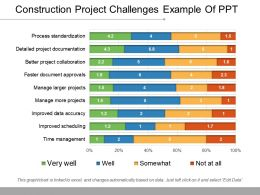 Construction Project Challenges Example Of Ppt