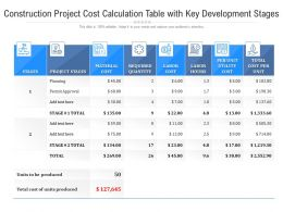 Construction Project Cost Calculation Table With Key Development Stages