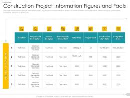 Construction Project Information Figures And Facts Strategies Reduce Construction Defects Claim