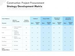 Construction Project Procurement Strategy Development Matrix