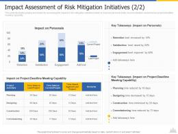Construction Project Risk Landscape Impact Assessment Of Risk Mitigation Initiatives Project Ppt Slide