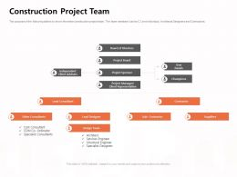Construction Project Team Client Advisers Ppt Powerpoint Presentation Gallery Graphic Tips