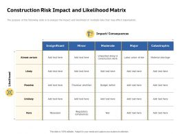 Construction Risk Impact And Likelihood Matrix Minor Rare Powerpoint Presentation Pictures