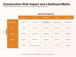 Construction Risk Impact And Likelihood Matrix Shortfall Ppt Powerpoint Presentation Icon Guide