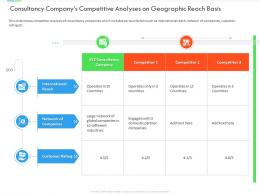 Consultancy Companys Competitive Analyses On Geographic Reach Basis Inefficient Business