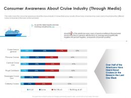 Consumer Awareness About Cruise Industry Through Media Ppt File Display