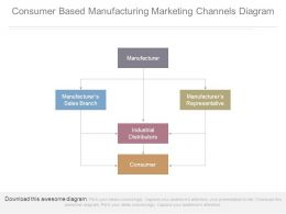 Consumer Based Manufacturing Marketing Channels Diagram