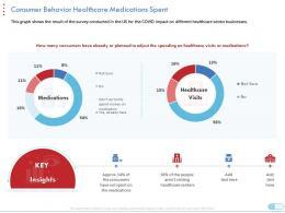 Consumer Behavior Healthcare Medications Spent Coronavirus Impact Assessment Mitigation Strategies Ppt Tips